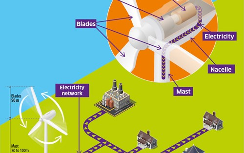 How to Wind Turbine work?